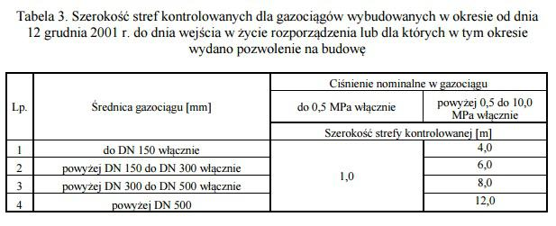 Rozporządzenie Ministra Gospodarki z dnia 26 kwietnia 2013 r. w sprawie warunków technicznych, jakim powinny odpowiadać sieci gazowe i ich usytuowanie